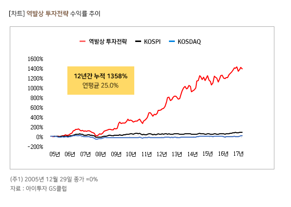 역발상 투자전략 과거 수익률