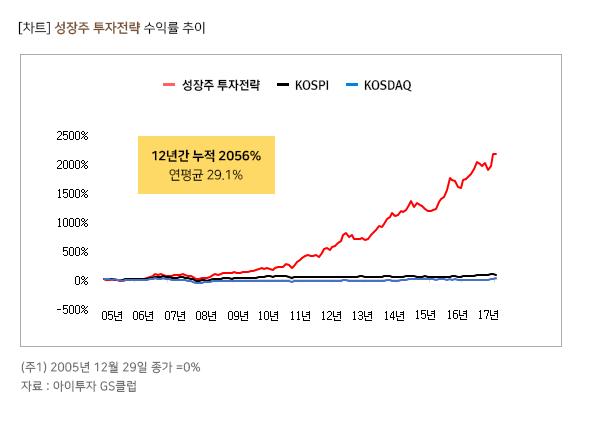성장주 투자전략 과거 수익률