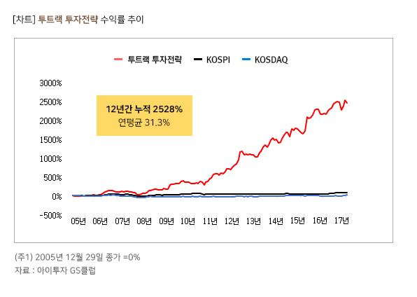 투트랙 투자전략 과거 수익률