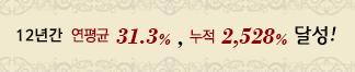 12년간 연평균 31.3%, 누적 2,528% 달성!