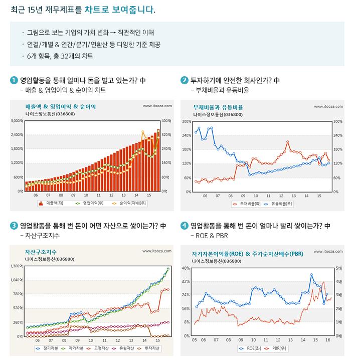 최근 10년 재무제표를 차트로 보여줍니다.